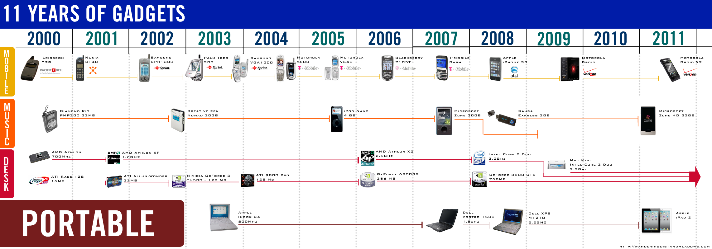 the evolution and advancement of the computer since its invention Understand the impact and evolution of technology in the classroom, and its importance in  the computer its  with thomas edison about invention it was edison .